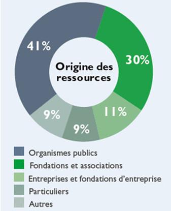 Grapqhique origine des ressources