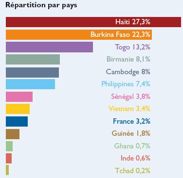 Graphique répartition des ressources par pays