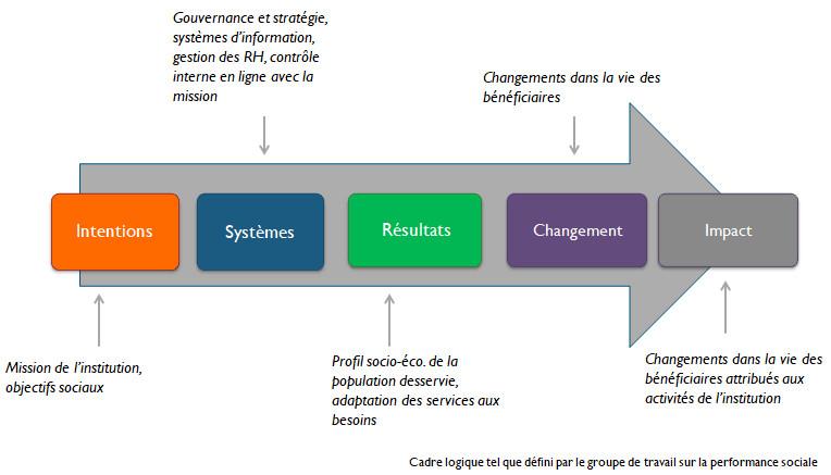 Schéma sur la performance sociale