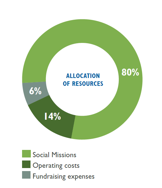 Allocation of Ressources 2017