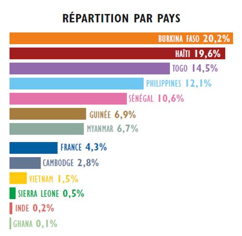Répartition dépenses par pays 2018 Entrepreneurs du Monde