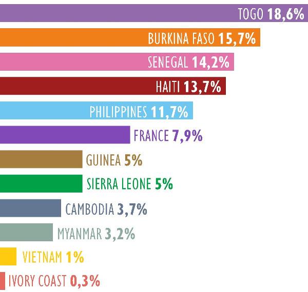 ENTREPRENEURS DU MONDE_Finance report_Distribution by country