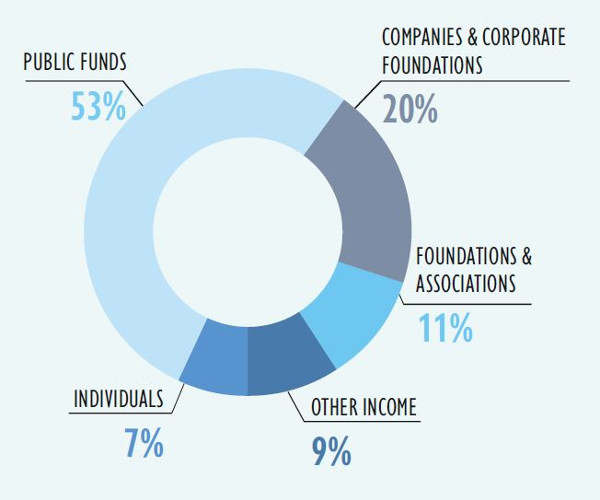 Origine of funds 2019